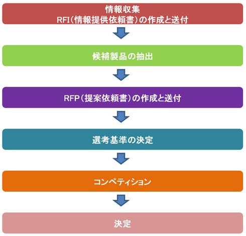 RFI(Request For Information:情報提供依頼書)|発注先予定業者に情報提供を依頼する