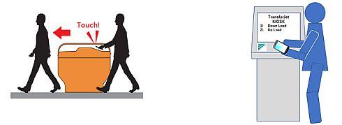 次世代TransferJetのイメージ。歩きながら改札でタッチし瞬時に情報を得る(左)、KIOSKなどでコンテンツを瞬時にダウンロード、もしくは個人の動画/画像を瞬時にアップロードする(右)(クリックで拡大) 出典:TransferJetコンソーシアム