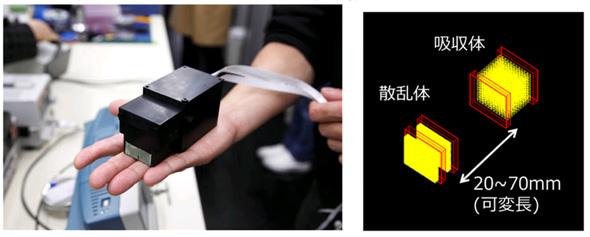 580gのガンマ線可視化カメラ(左)、検出器内部の構成(右)(クリックして拡大) 出典:早稲田大学
