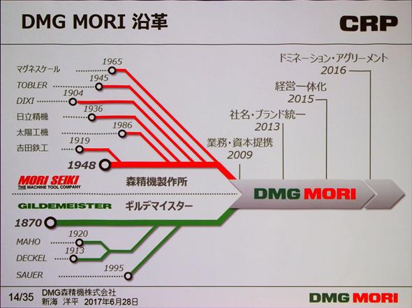 DMG MORIの沿革