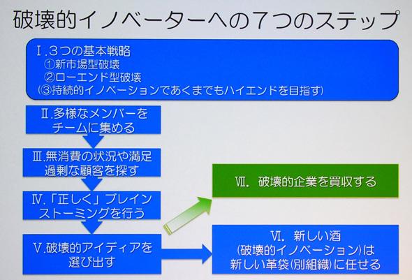 破壊的イノベーターへの7つのステップ(玉田氏の講演スライドより)