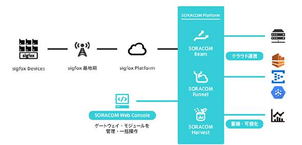 SIGFOXを利用したシステム構成イメージ