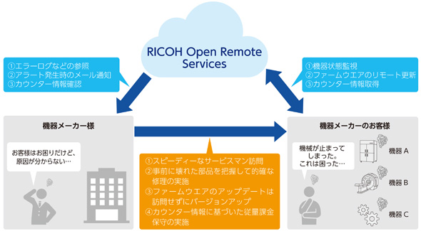 RICOH Open Remote Services