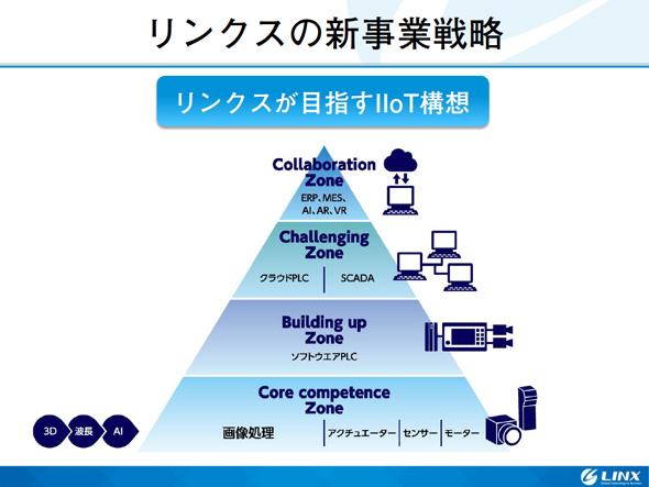 リンクスの新事業戦略。リンクスが目指すIIoT構想について