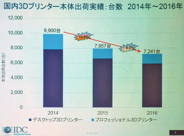 国内3Dプリンタ本体出荷実績(台数)2014〜2016年