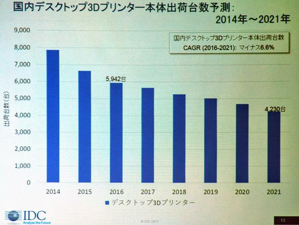 国内デスクトップ3Dプリンタ本体出荷台数予測:2014〜2021年