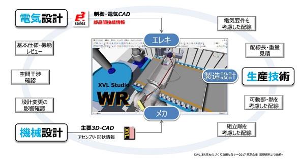 「XVL Studio WR」の設計イメージ