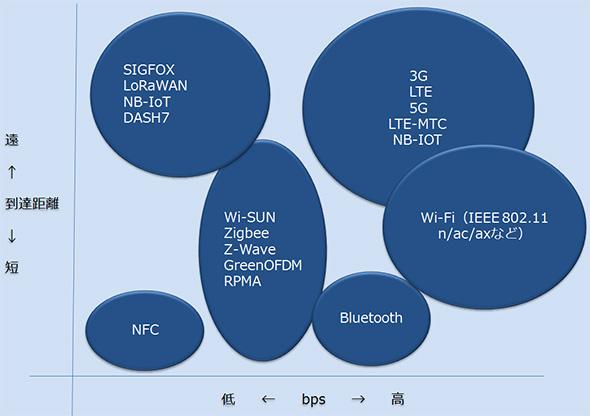 「到達速度」「通信速度」の2軸で整理した無線通信技術