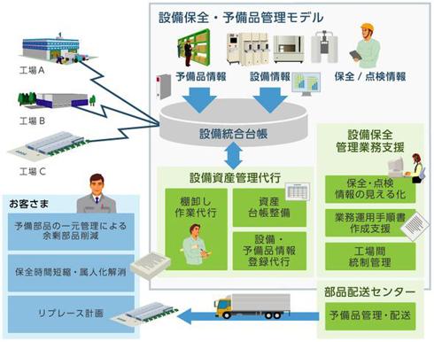 「統合資産管理サービス 設備部品・予備品管理モデル」の主なサービス内容