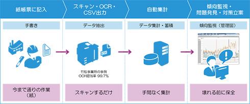 紙帳票による保全可視化ソリューション