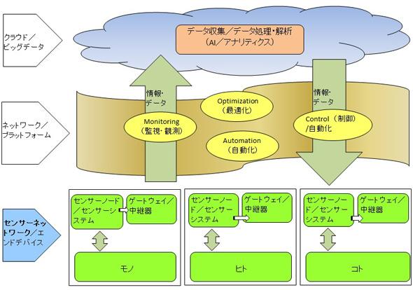 IoT社会の全体構造とセンサーネットワークの関係(作成:矢野経済研究所)