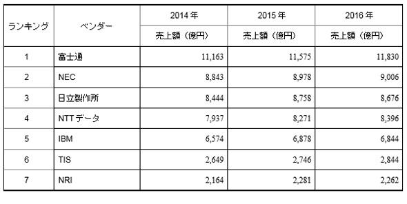 国内ITサービス市場 売り上げランキング、2014〜2016年