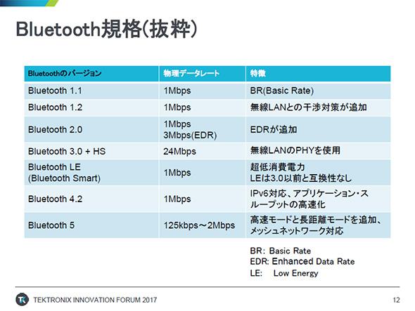 Bluetooth規格の一部(出典:テクトロニクス)