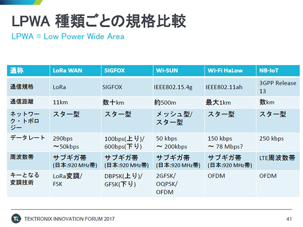 LPWAの規格比較(出典:テクトロニクス)