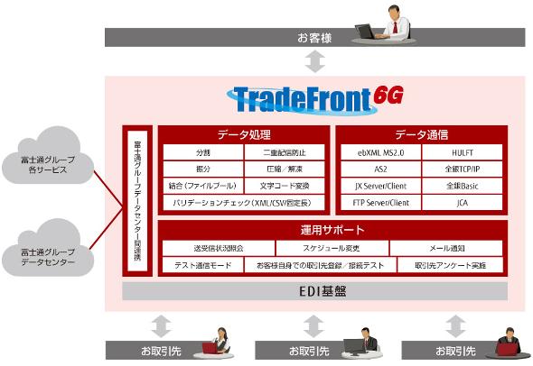 「TradeFront/6G」の機能概要 出典:富士通エフ・アイ・ピー