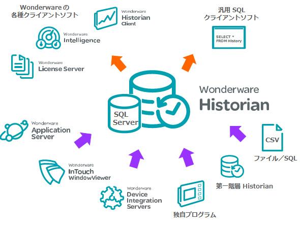 産業システム用高速時系列データベース「Wonderware Historian」
