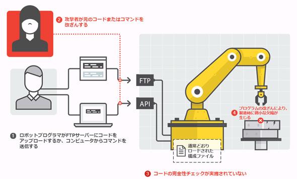 生産ロジック(プログラムのコードやコマンド)を改ざんのイメージ。ロボットが実行するプログラムのコードやコマンドが改ざんされることで、ロボットが損傷したり、欠陥のある製品や改変された製品が製造されるリスクが生じる(出典:トレンドマイクロ)