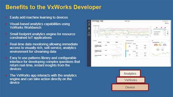 AXON Predict Analyticsの導入メリット(出典:ウインドリバー)