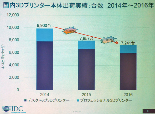 国内3Dプリンタ本体出荷実績(台数)2014〜2016年 ※出典:IDC Japan