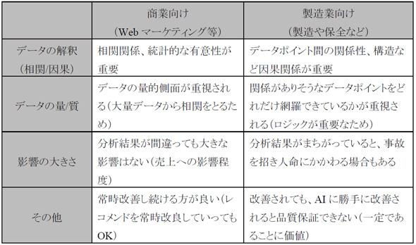 表1 AI活用における商業向けと製造業向けの違い(作成:矢野経済研究所)