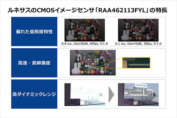 4K対応CMOSセンサー「RAA462113FYL」の特徴