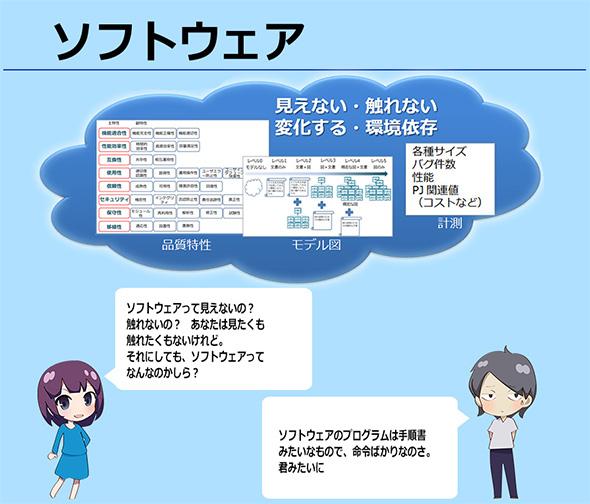 図1.ソフトウェアは見えない