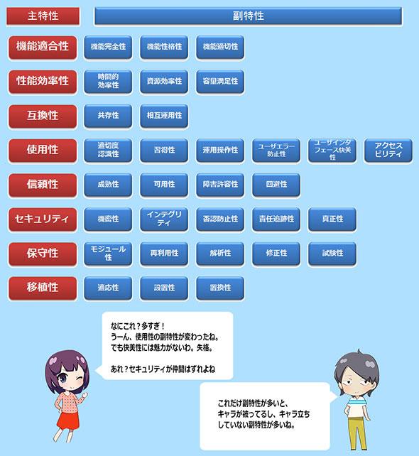 図3. JIS X 25010:2013によるシステム/ソフトウェア製品の品質特性