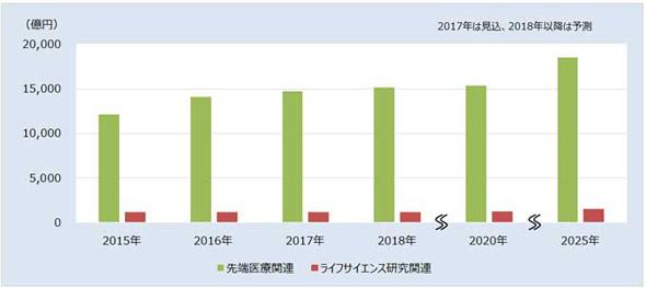 先端医療・ライフサイエンス研究関連市場 出典:富士経済