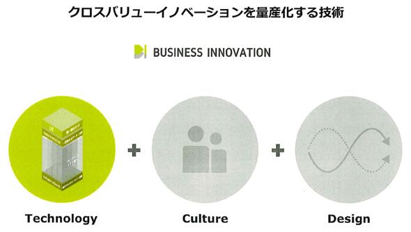 クロスバリューイノベーションを量産化する技術(出典:パナソニック)