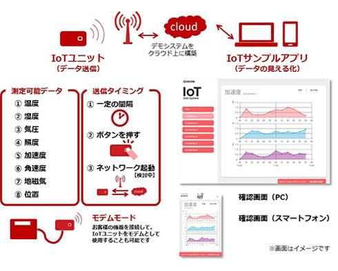 京セラ「IoTユニット」のシステム例