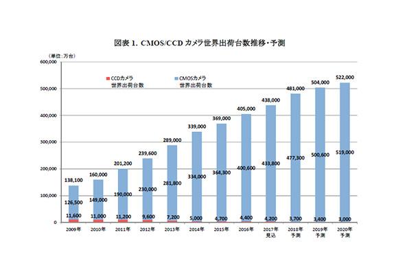 CMOS/CCD カメラ世界出荷台数推移・予測(出典:矢野経済研究所)