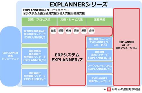 「EXPLANNER」シリーズ体系図
