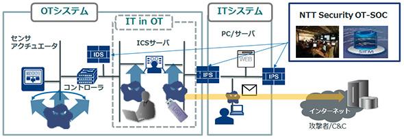 「IT/OT統合セキュリティサービス」