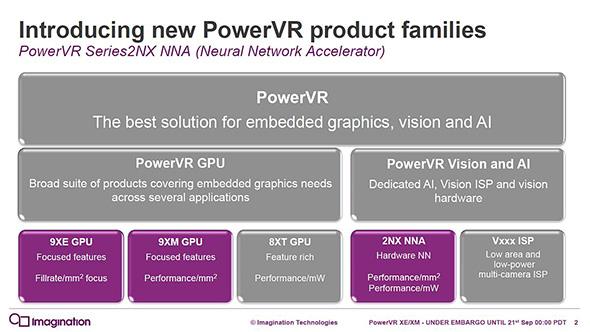 「PowerVRファミリー」の構成。GPUとともに「2NX NNA」が属する「PowerVR Vision and AI」も展開していく(クリックで拡大) 出典:イマジネーションテクノロジーズ