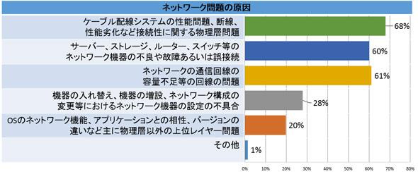 図1 物理層の重要性に関する調査結果(2017年5月 TFFフルーク社調べ)
