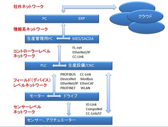 簡易的に産業用ネットワークを表したもの