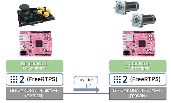 「ROS 2」搭載事例:ルネサス製MCU「RX63N」ジョイスティックによる2軸パンチルト台制御デモ(クリックで拡大)