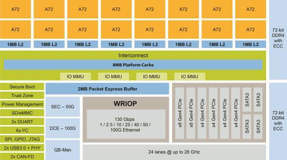 「LX2160A」ブロック図