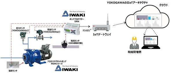 ポンプ遠隔監視サービスのイメージ