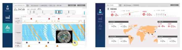 経営・製造ダッシュボード画面例(左:製造ダッシュボード画面、右:経営ダッシュボード画面)