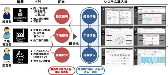 経営・製造ダッシュボードの概念図