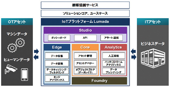 IoTプラットフォーム「Lumada」のアーキテクチャ 出典:日立製作所