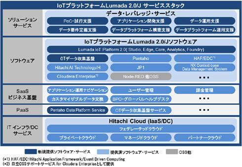IoTプラットフォーム「Lumada 2.0/Jサービススタック」の主な構成 出典:日立製作所