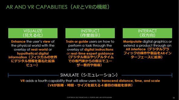 ARとVRがもたらす機能