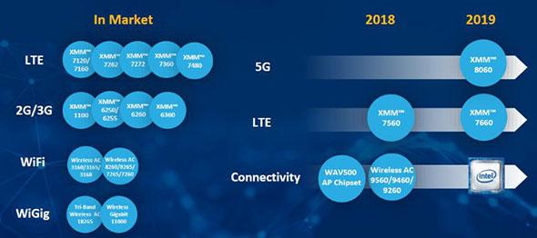 Intelのワイヤレス関連製品のロードマップ。2018年には、IEEE 802.11ax対応のチップを、アクセスポイントとクライアント向けに発表する予定だ 出典:Intel