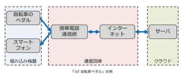IoTシステムの例