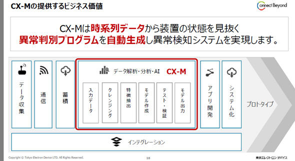CX-Mが提供するもの