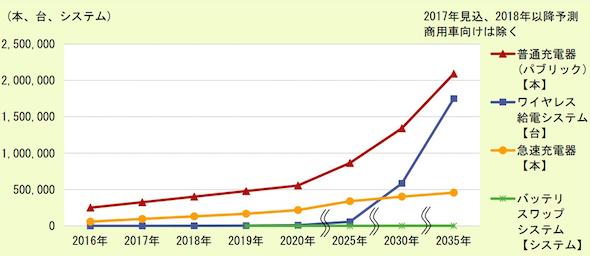 充電インフラの普及展望 出典:富士経済