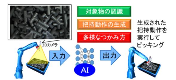 安川電機とクロスコンパスが共同で開発したAIピッキング機能のイメージ 出典:安川電機