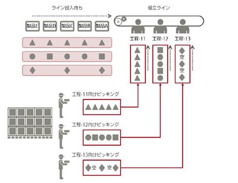 混流生産におけるピッキング作業のイメージ 出典:富士通
